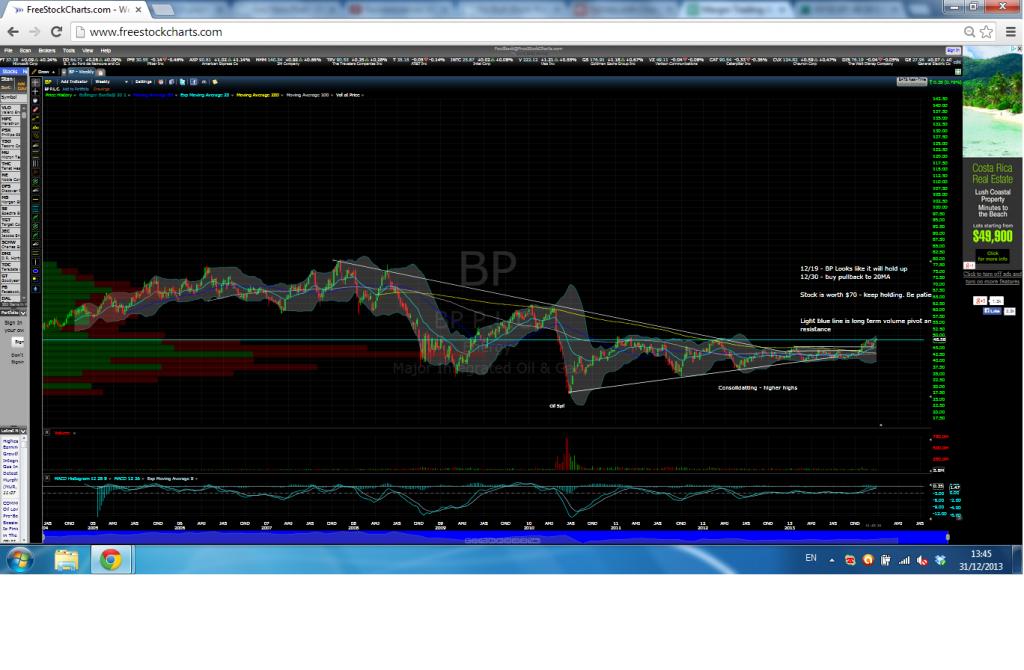 BP Long Term Technical Analysis