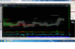 BP Stock Chart Trading Ideas