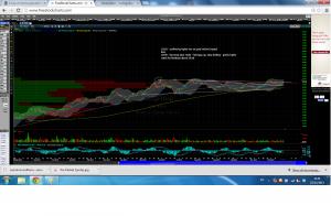 C Stock Chart Trading Idea