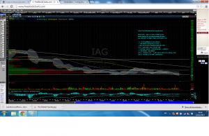 IAG Stock Chart Trading Ideas