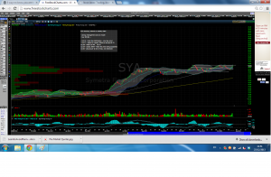 SYA Stock Chart Trading Ideas