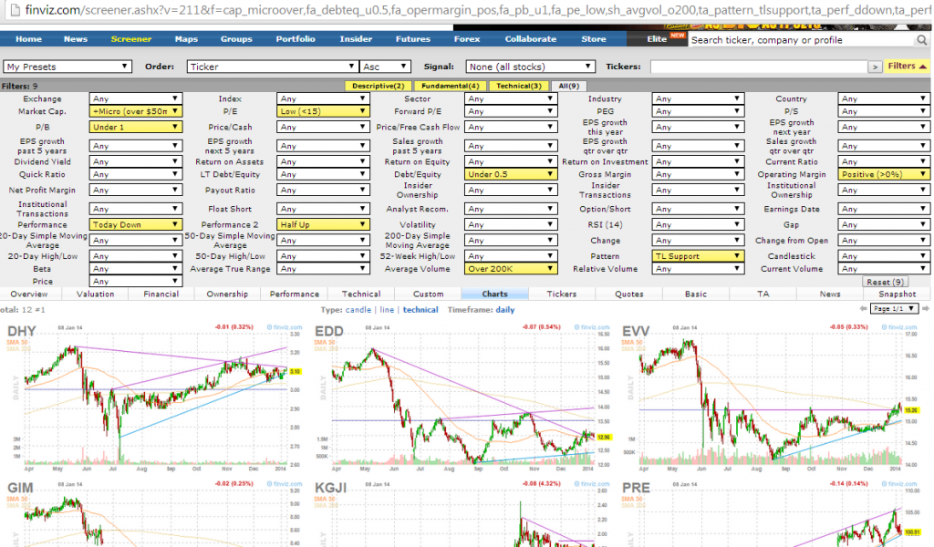 best swing trading screen for 2014
