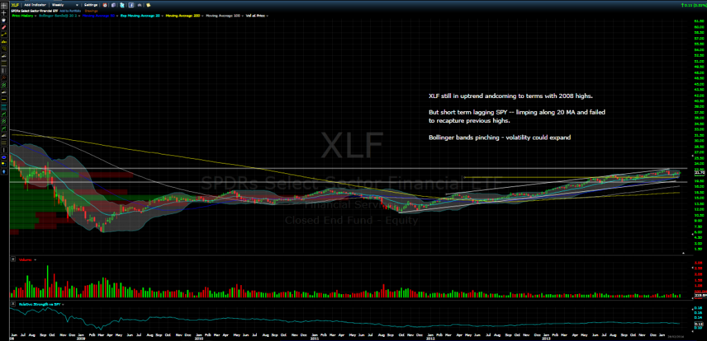 XLF march 2014 etf update