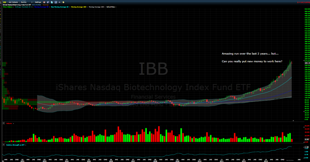 ibb biotech investment monthly chart march 2014