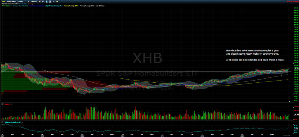 xhb march 2014 etf update