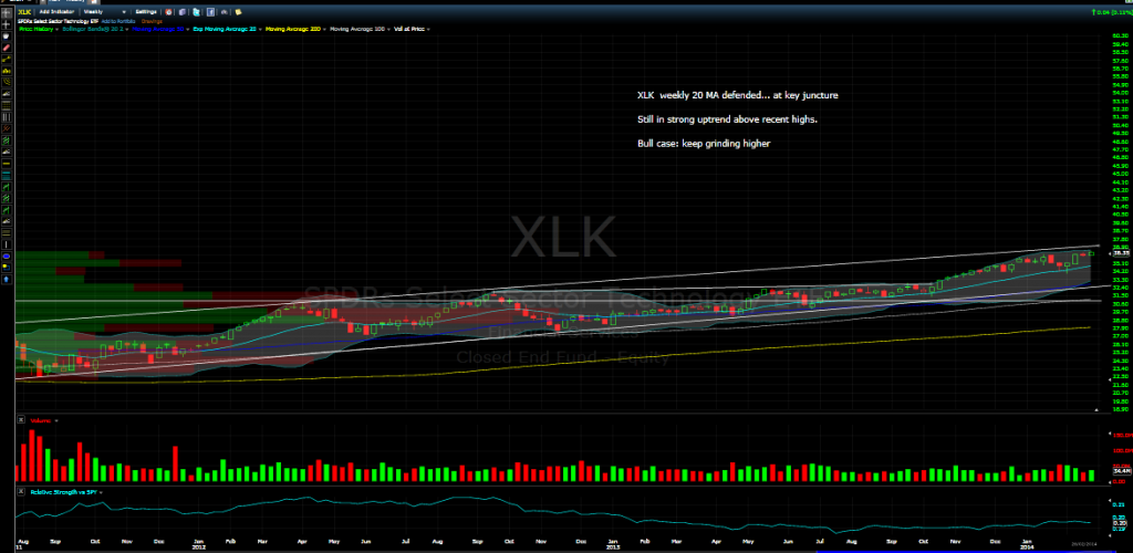 xlk march 2014 etf update