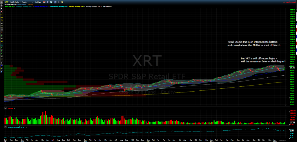 xrt march 2014 etf update