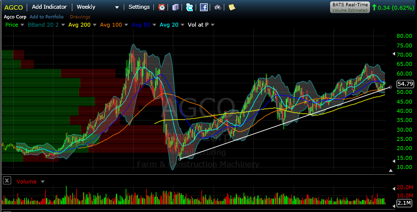 AGCO Long Term Weekly Chart Technical Analysis