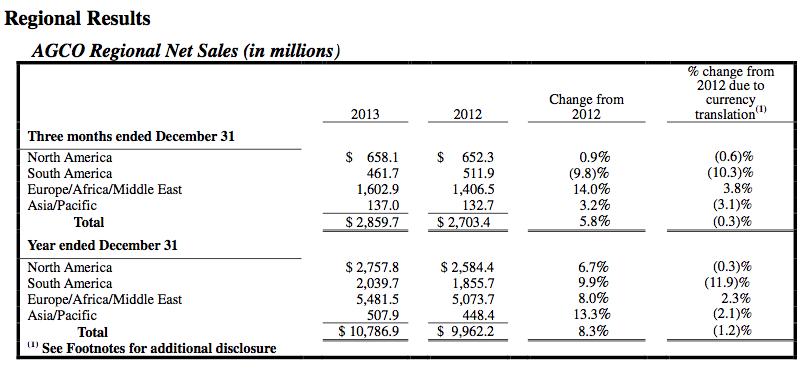 AGCO global growth analysis