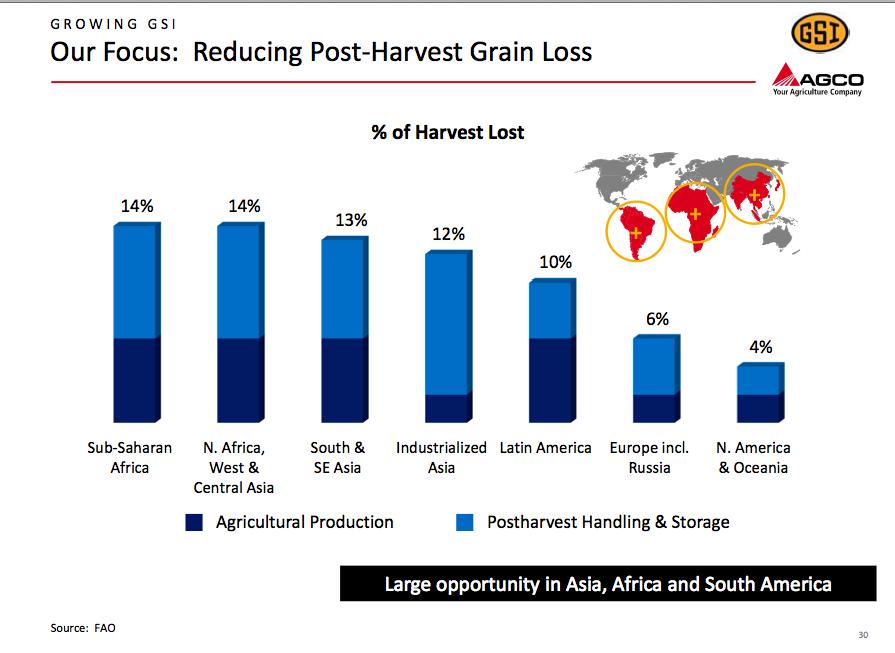 AGCO market opportunity analysis