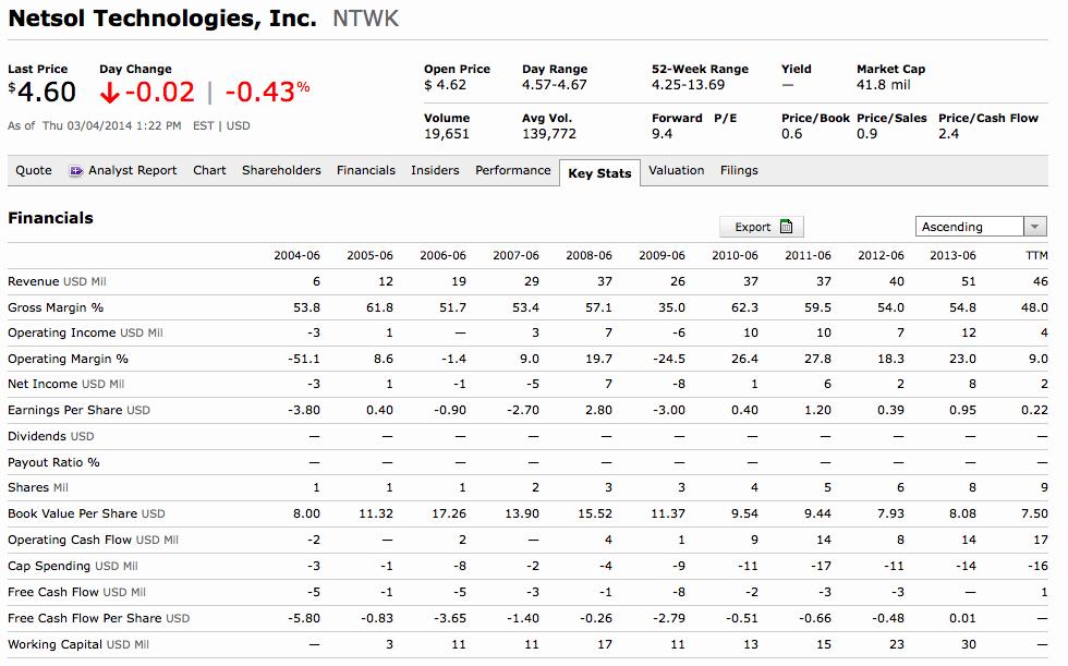 NTWK Financial Performance 2014