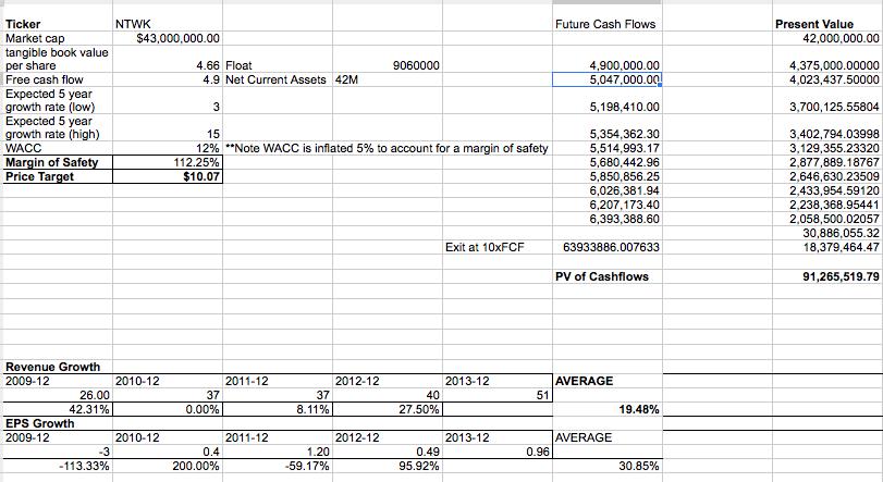 NTWK Simple Discounted Cash Flow Analysis
