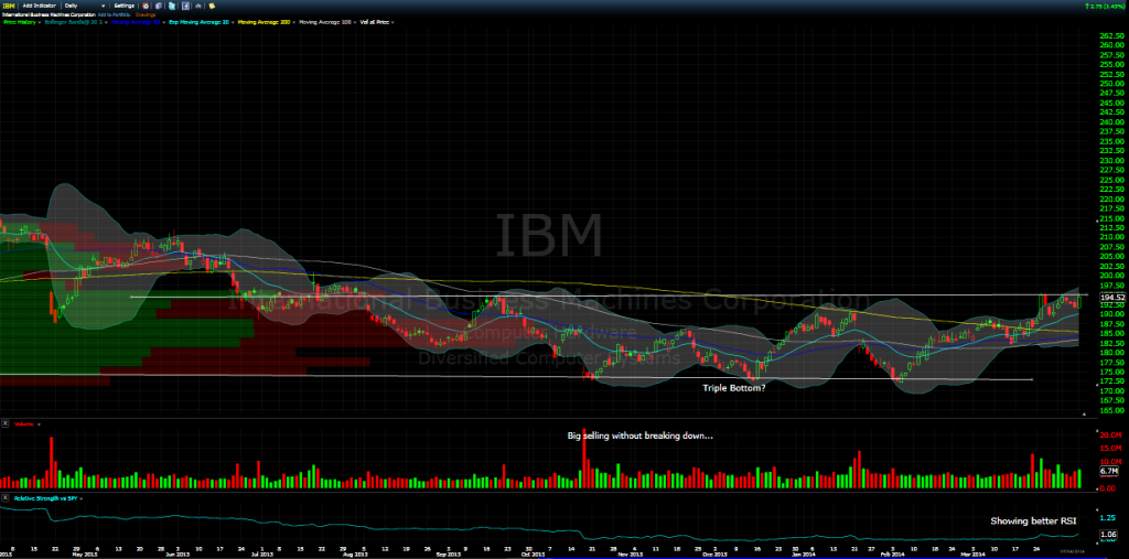 ibm daily chart april 2014