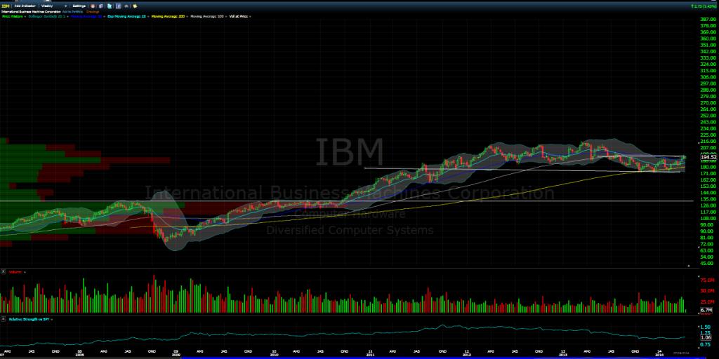 ibm long term chart