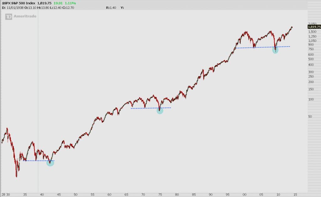 long term chart for investing your money in the stock market
