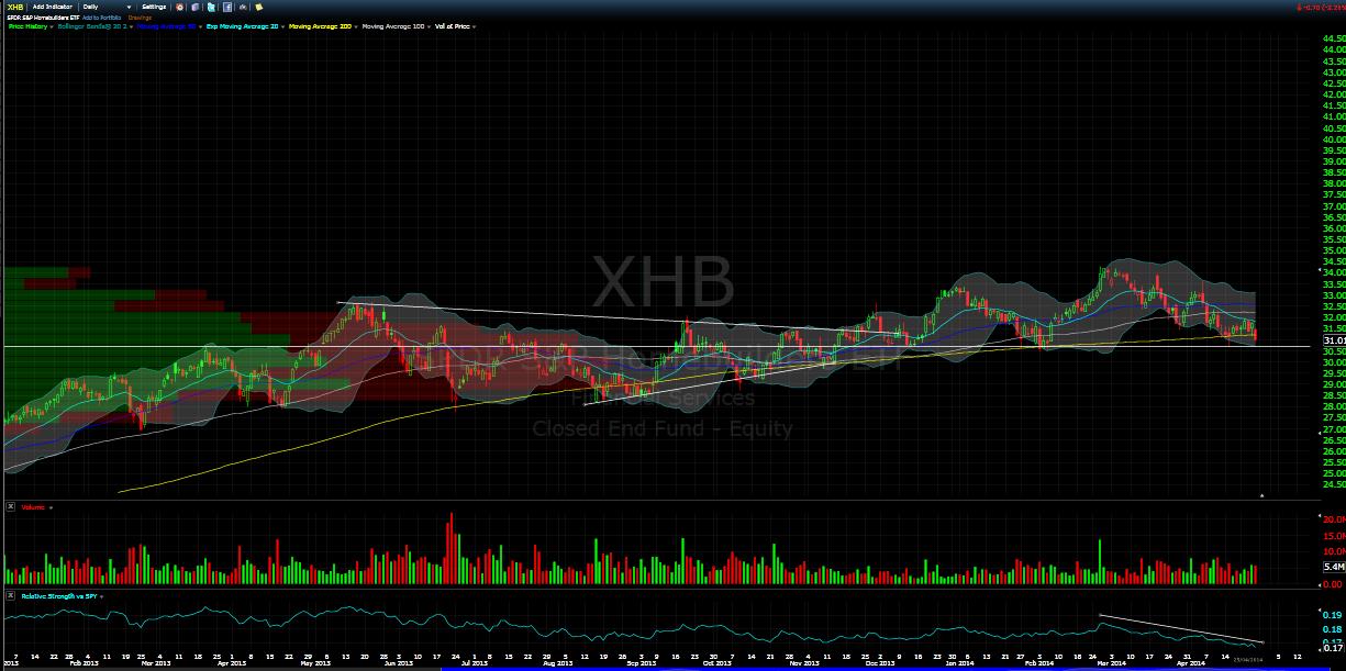 xhb 1 year daily chart