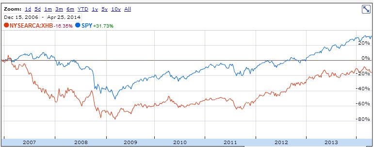 xhb vs spy 2007-2014