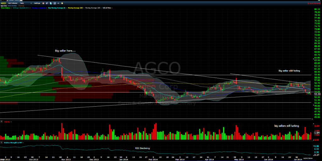 AGCO daily chart july 2014