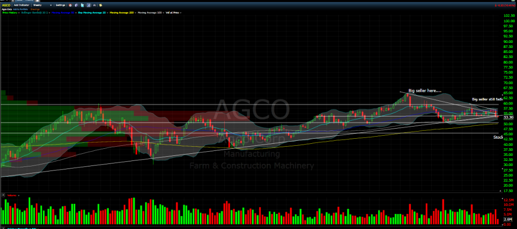 AGCO weekly chart july 2014