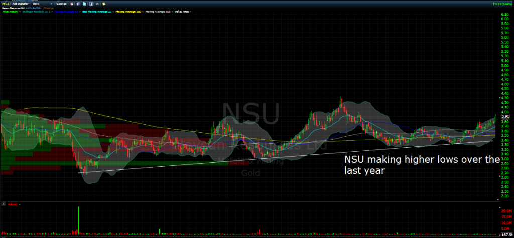 nsu daily chart july 2014