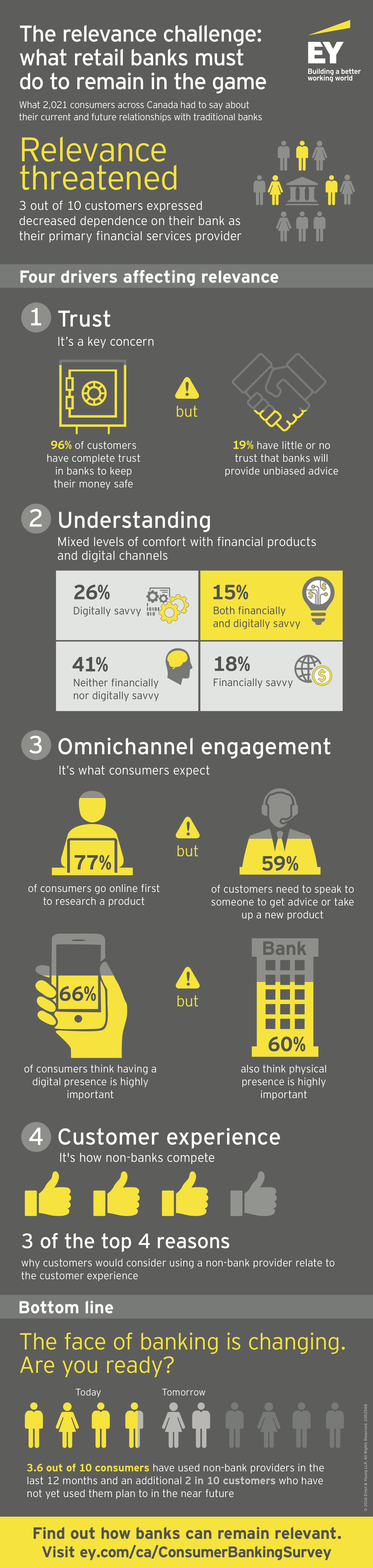 2016-canadian-consumer-banking-survey-infographic